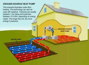 GSHP - Ground source heat pump